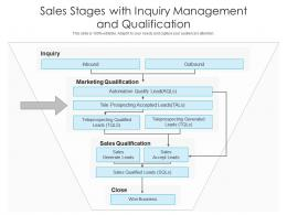 Sales Stages With Inquiry Management And Qualification