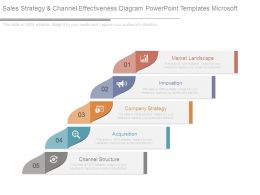 Sales Strategy And Channel Effectiveness Diagram Powerpoint Templates Microsoft