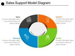 sales_support_model_diagram_ppt_example_2018_Slide01