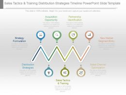Sales Tactics And Training Distribution Strategies Timeline Powerpoint Slide Template