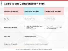 Sales Team Compensation Plan Ppt Powerpoint Presentation File Influencers