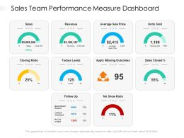 Sales Team Performance Measure Dashboard
