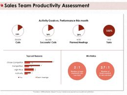 Sales Team Productivity Assessment Leads Number Ppt Powerpoint Presentation Gallery Template