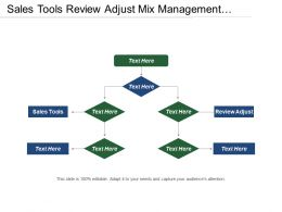 Sales Tools Review Adjust Mix Management Contracted Business