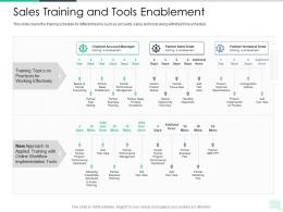 Sales Training And Tools Enablement Reseller Enablement Strategy Ppt Brochure