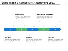 Sales Training Competitive Assessment Job Satisfaction Cultural Issues