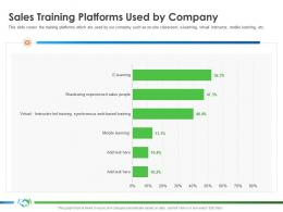 Sales Training Platforms Used By Company Learning S45 Ppt Layouts Deck