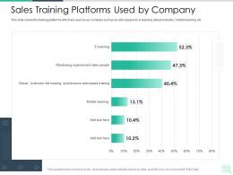 Sales Training Platforms Used By Company Reseller Enablement Strategy Ppt Clipart