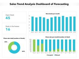 Sales Trend Analysis Dashboard Of Forecasting