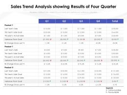 Sales Trend Analysis Showing Results Of Four Quarter