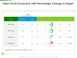Sales Trend Scorecard With Percentage Change In Target Ppt Powerpoint Presentation Outline Format