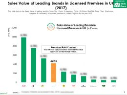 Sales Value Of Leading Brands In Licensed Premises In UK 2017