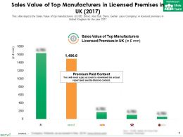 Sales Value Of Top Manufacturers In Licensed Premises In UK 2017