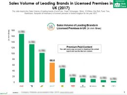 Sales Volume Of Leading Brands In Licensed Premises In UK 2017