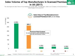 Sales Volume Of Top Manufacturers In Licensed Premises In UK 2017