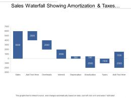 Sales Waterfall Showing Amortization And Taxes With Negative Values