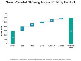 Sales Waterfall Showing Annual Profit By Product