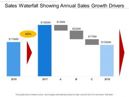 Sales Waterfall Showing Annual Sales Growth Drivers