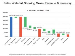 Sales Waterfall Showing Gross Revenue And Inventory