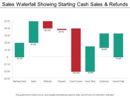 Sales Waterfall Showing Starting Cash Sales And Refunds