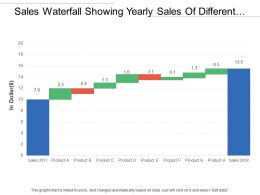 Sales Waterfall Showing Yearly Sales Of Different Product