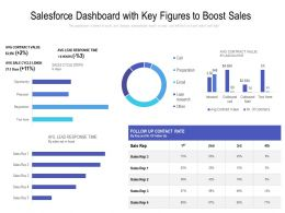 Salesforce Dashboard With Key Figures To Boost Sales