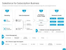 Salesforce For Subscription Business Salesforce Investor Funding Elevator