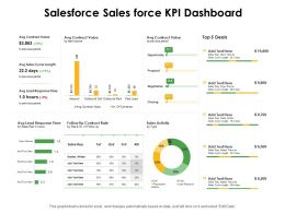 Salesforce Sales Force KPI Dashboard Ppt Powerpoint Presentation Show Sample