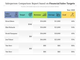 Salesperson Comparison Report Based On Financial Sales Targets