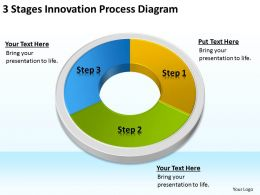 Sample Business Model Diagram 3 Stages Innovation Process Powerpoint Slides