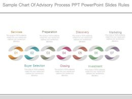 Sample Chart Of Advisory Process Ppt Powerpoint Slides Rules