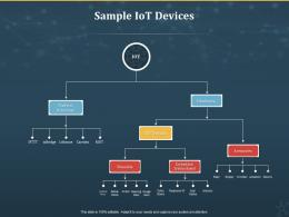 Sample IoT Devices Internet Of Things IOT Ppt Powerpoint Presentation Professional Template