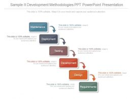 Sample It Development Methodologies Ppt Powerpoint Presentation
