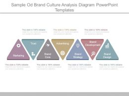 Sample Od Brand Culture Analysis Diagram Powerpoint Templates