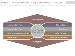 Sample Of 5s Implementation Diagram Powerpoint Templates