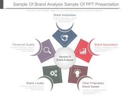 Sample Of Brand Analysis Sample Of Ppt Presentation