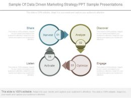Sample Of Data Driven Marketing Strategy Ppt Sample Presentations