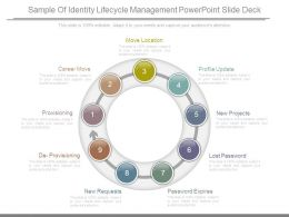 Sample Of Identity Lifecycle Management Powerpoint Slide Deck
