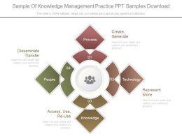 Sample Of Knowledge Management Practice Ppt Samples Download