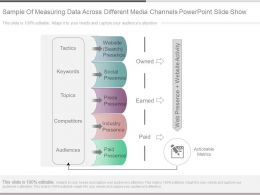 Sample Of Measuring Data Across Different Media Channels Powerpoint Slide Show