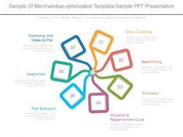 Sample Of Merchandise Optimization Template Sample Ppt Presentation