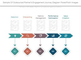 Sample Of Outsourced Partners Engagement Journey Diagram Powerpoint Images