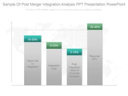 Sample Of Post Merger Integration Analysis Ppt Presentation Powerpoint