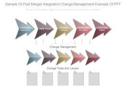 Sample Of Post Merger Integration Change Management Example Of Ppt