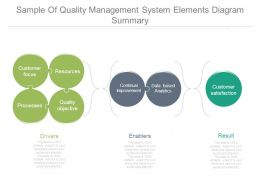 Sample Of Quality Management System Elements Diagram Summary