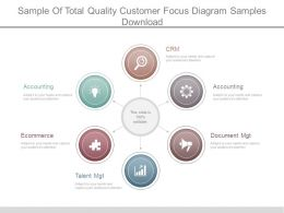 Sample Of Total Quality Customer Focus Diagram Samples Download