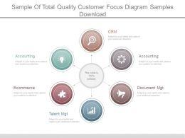 sample_of_total_quality_customer_focus_diagram_samples_download_Slide01