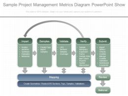 Sample Project Management Metrics Diagram Powerpoint Show