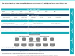 sample_showing_how_these_big_data_components_fit_within_reference_architecture_Slide01