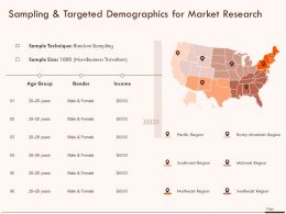Sampling And Targeted Demographics For Market Research Ppt Powerpoint Presentation